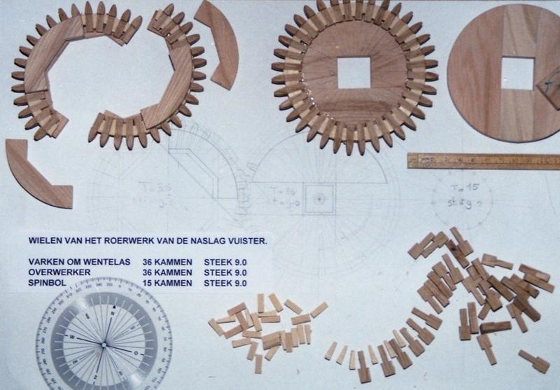 De wielen van het roerwerk